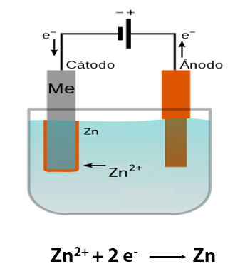 Electrodeposición esquema INELCA SLU